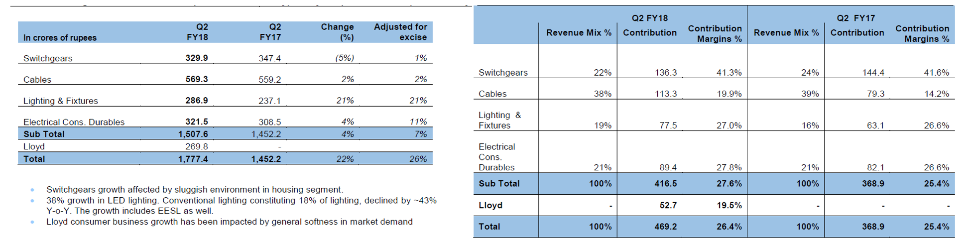 Havells Q2FY18 Segment wise revenue.png