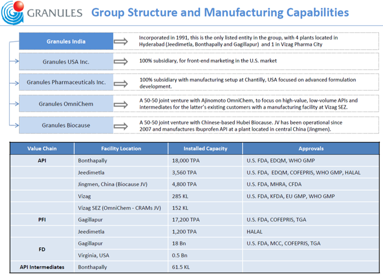 Granules Group Structure.png