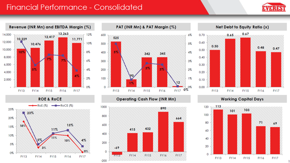 Everest Industries Consolidated Financial Performance Q4FY17.png