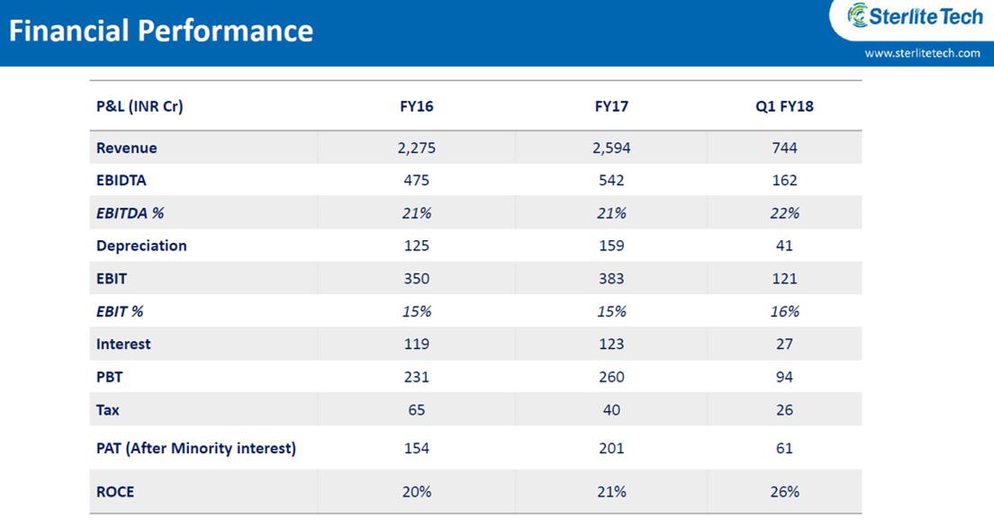 Sterlite Tech Q1FY18 Financial Performance.png