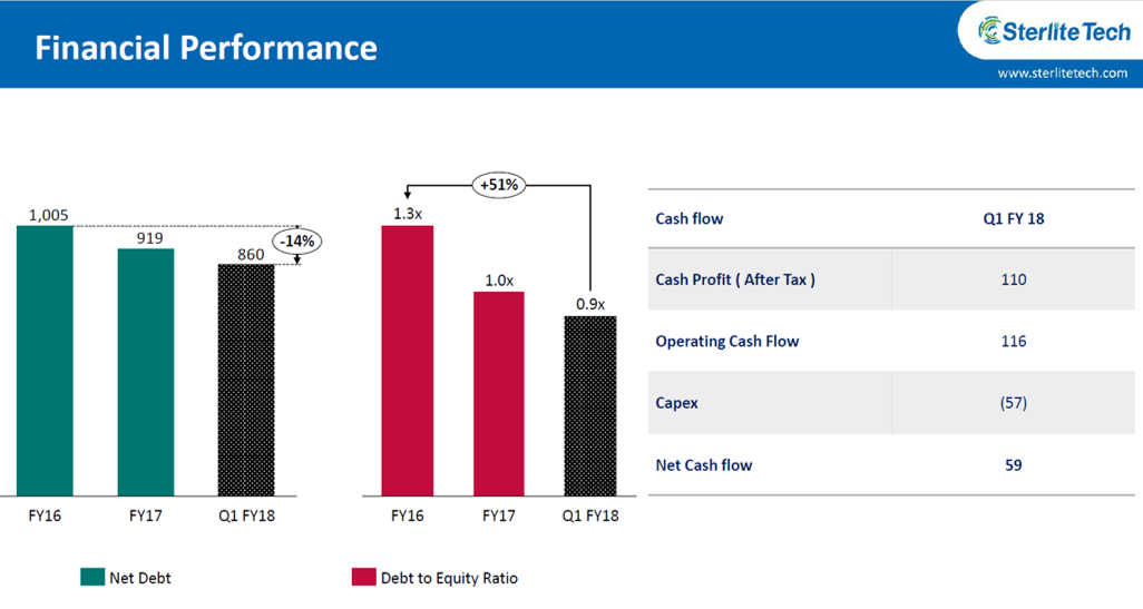Sterlite Tech Financial Performance Q1FY18.png