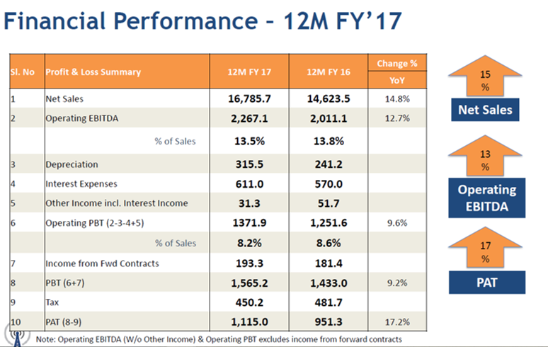 Skipper 12MFY17 Financial Performance.png