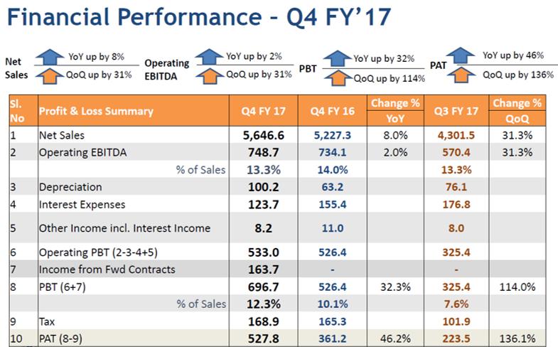 Skipper Q4FY17 Financial Performance.png