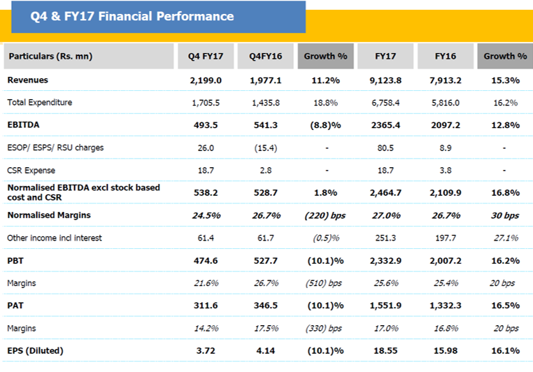 Dr Lal Path Labs Q4FY17 Financial Peformance.png