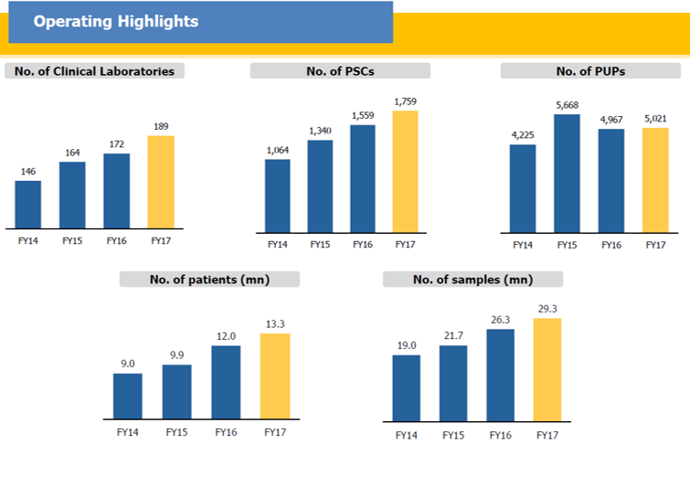 Dr Lal Path Labs Q4FY17 Operating Highlights.png
