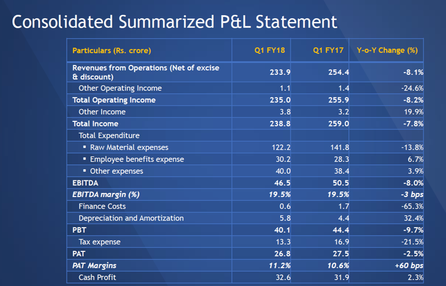 SH Kelkar Q1FY18 Financial Performance.png