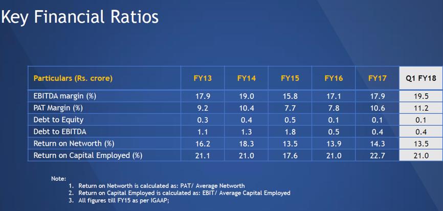 SH Kelker Q1FY18 Financial Ratios.png