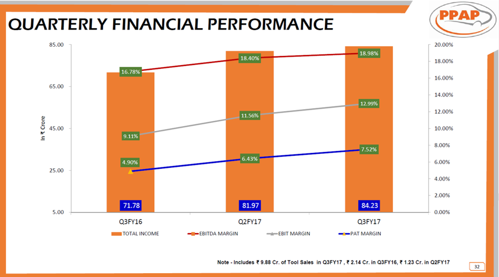 PPAP Automotive Q3FY17 Financial Performance.png