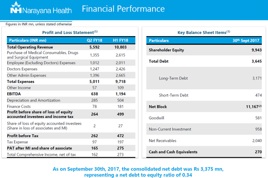 Narayana Health Q2FY18 Financial Performance.png