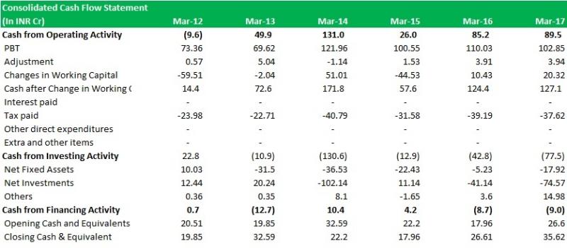 Consol_Cash Flow_Table.jpg