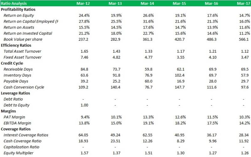 Ratio_Analysis_Table.jpg