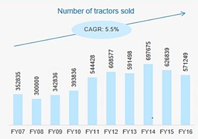 #_Tractors_Sold_img2.jpg