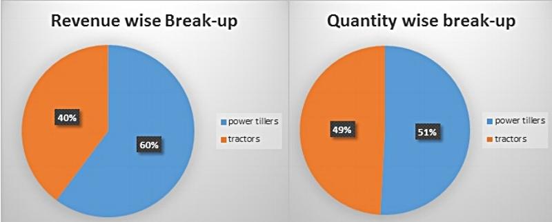 Revenue_breakup_2_img.jpg