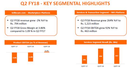 Infibeam Q2FY18 Business Segment Performance.png