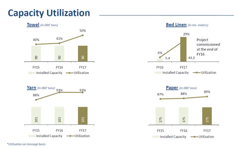 Trident Capacity Utilization Q4FY17.png