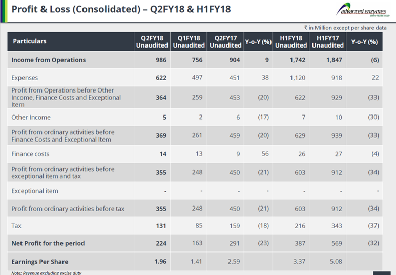 Advanced Enzyme Q2FY18 Financial Performance.png