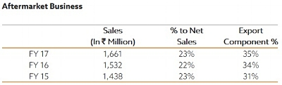 Aftermarket net sales - 600X.jpg