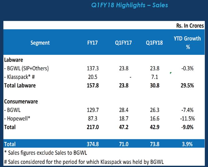 Borosil Q1FY18 Sales Highlights.png