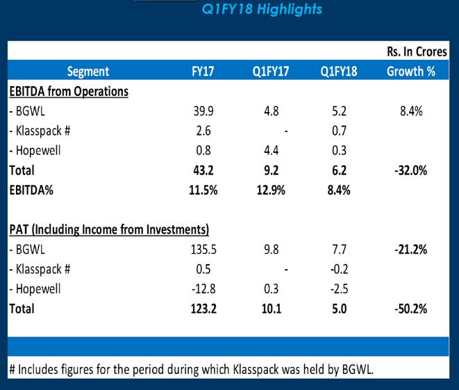 Borosil Q1FY18 Financial Highlights.png