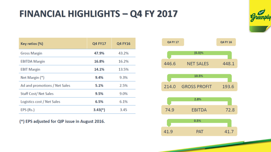 Greenply Q4FY17 Financial Highlights.png