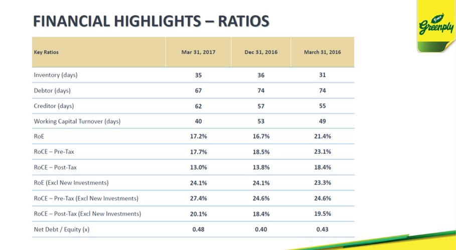 Greenply Q4FY17 Financial Ratios.png
