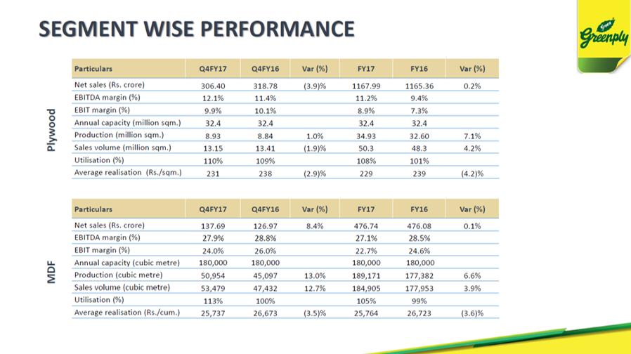 Grenply Q4FY17 Segmental Performance.png