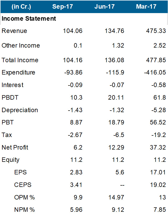 Adani Ports Q2FY18 Financials.png