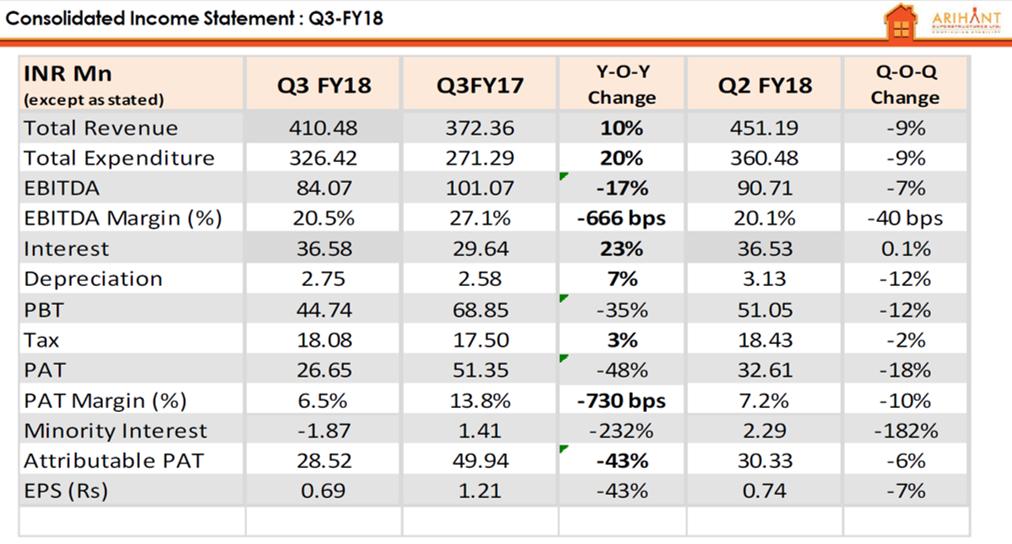 Arihant Superstrcutures Q3FY18 financial highlights.png
