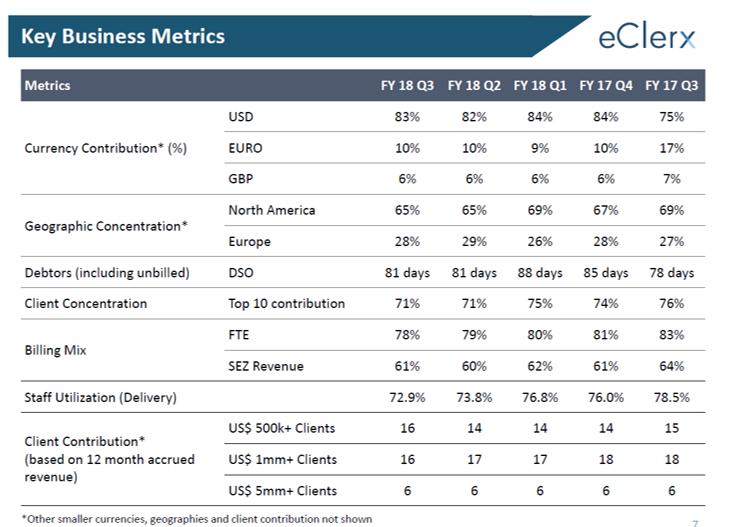 eClerx Key Business Upudates Q3FY18.png