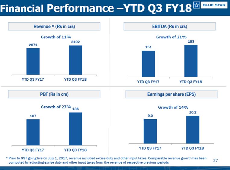 Bluestar Q3FY18 financial performance.png