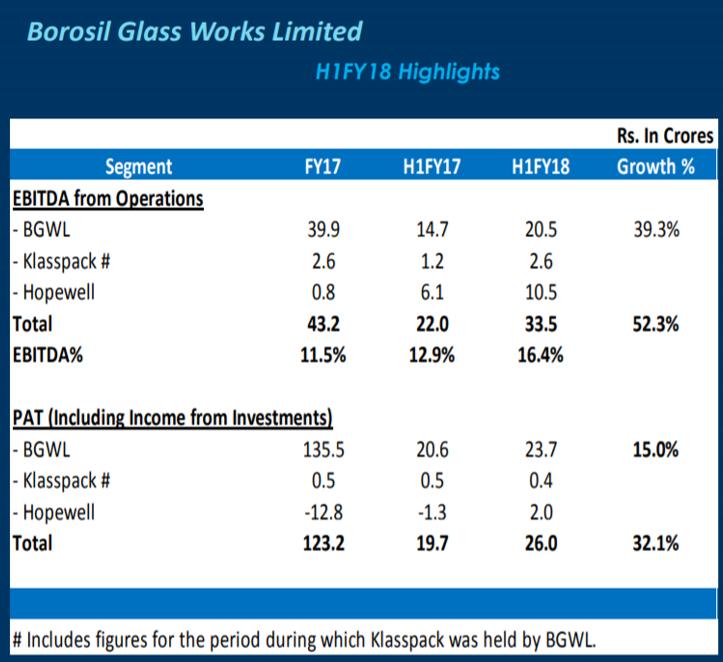 Borosil H1FY18 EBITDA Highlights.png