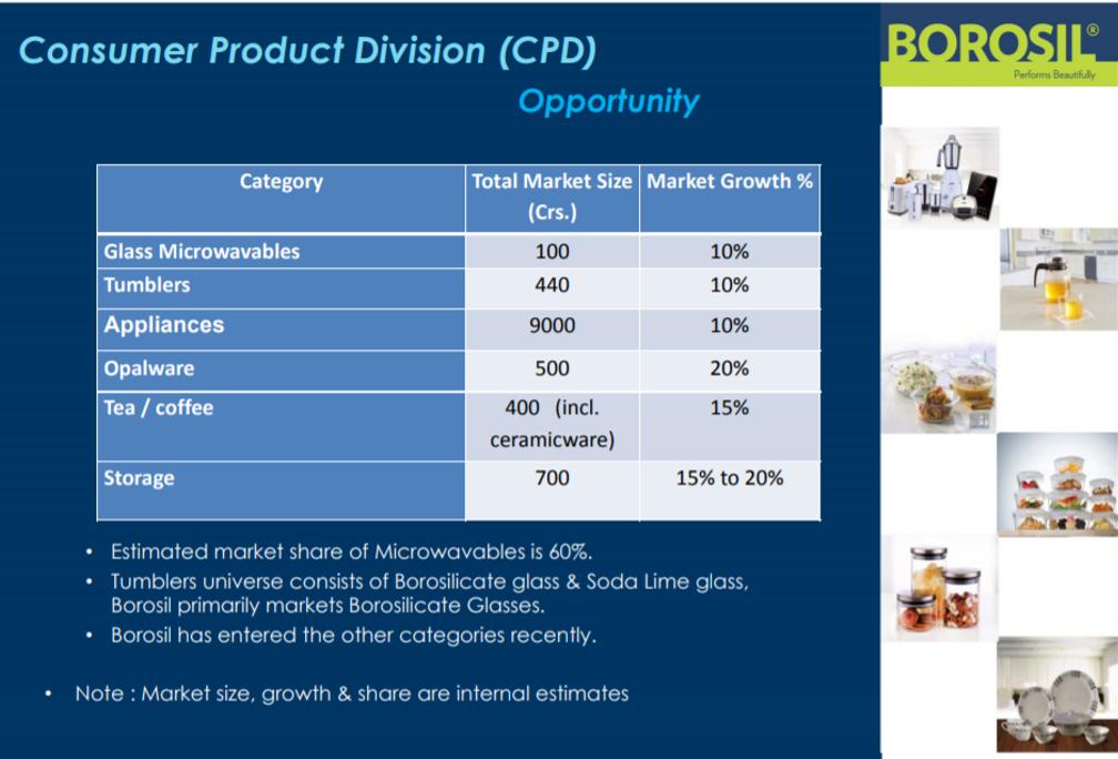 Borosil CPD Q2FY18.png
