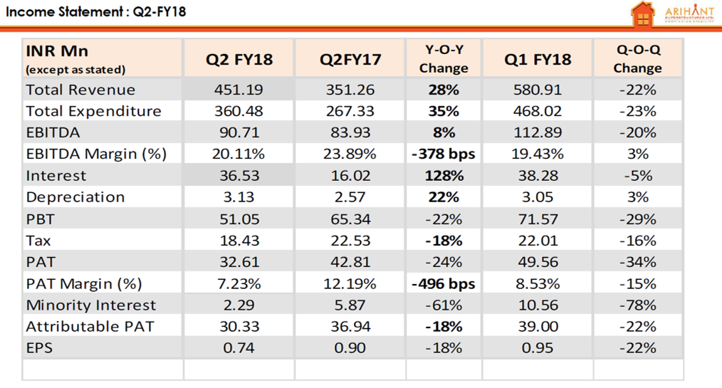Arihant Superstructures Q2FY18 Financial Performance.png