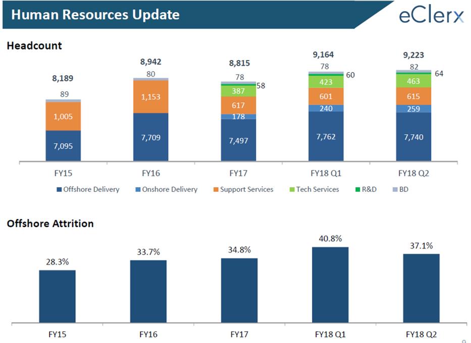 eClerx HR Updates Q2FY18.png