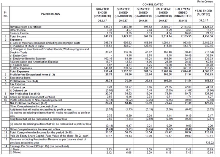 Bluestar Q2FY18 Financial Performance.png
