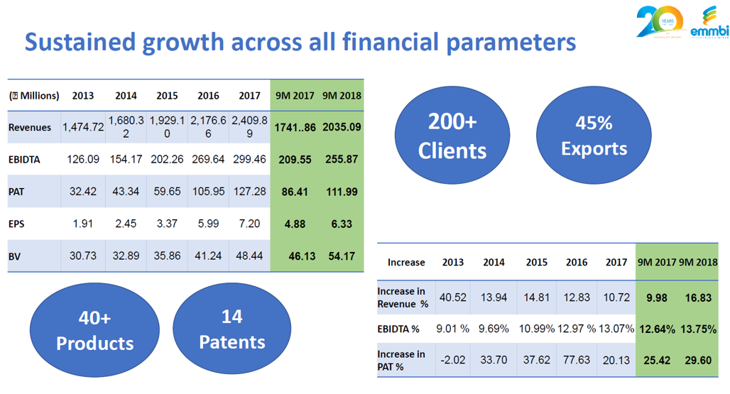 Emmbi Q3FY18 Financial Performance.png