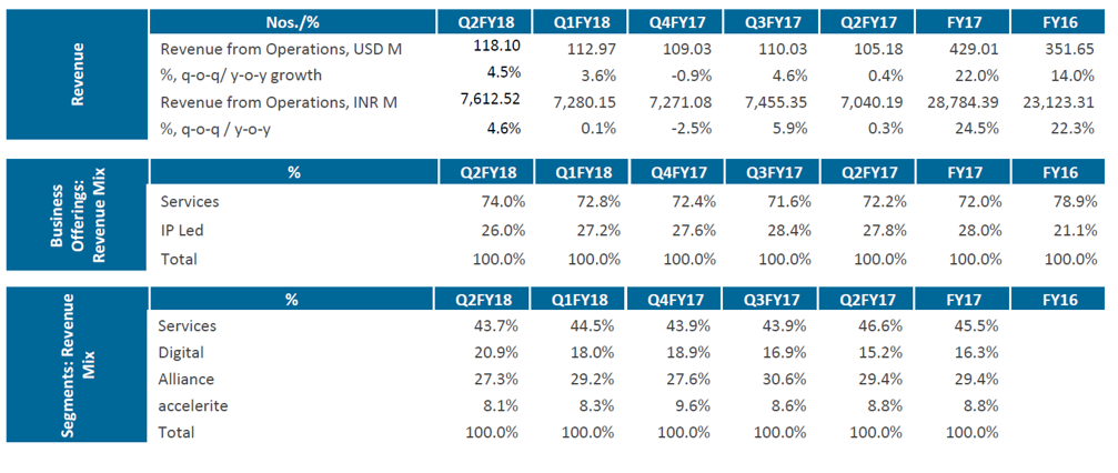 Persistent Systems Q2FY18 Revenue mix.png