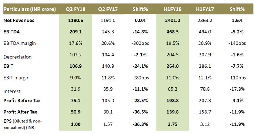 Trident Q2FY18 Financial Performance.png