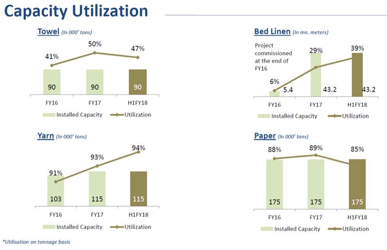 Trident Capacity Utilization Q2FY18.png