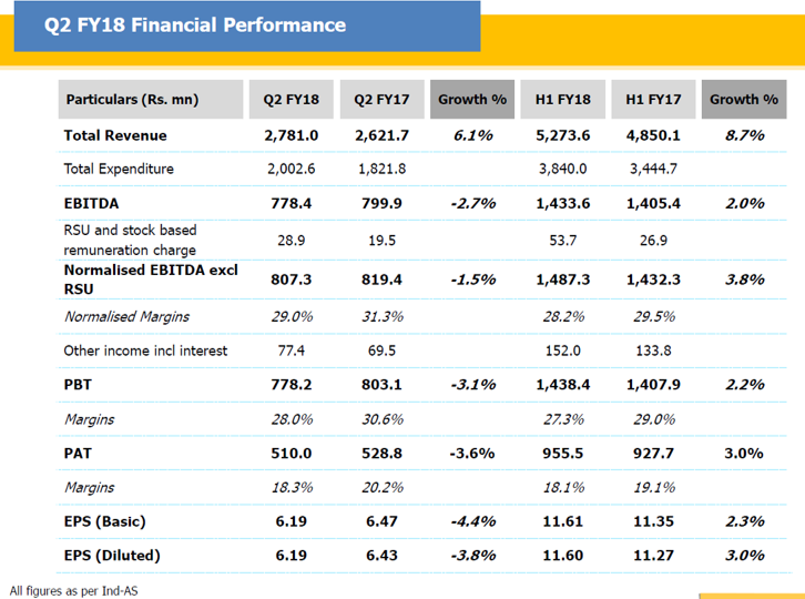 Dr LalPath Labs Q2FY18 Financial Performance.png