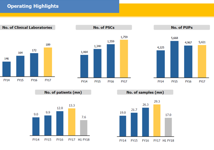 Dr Lal Pathlabs Q2FY18 Operational Highlights.png