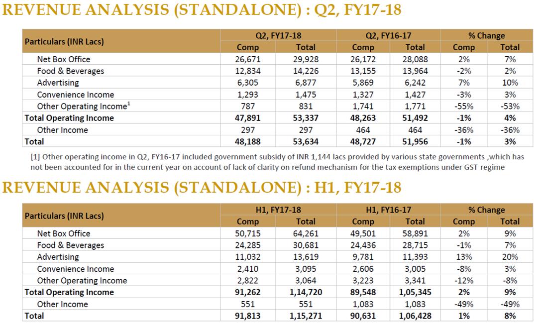 PVR Revenue Analysis Q2FY18.png