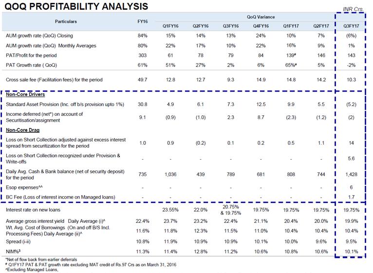 BFIL Q3FY17 Profitability Analysis.png