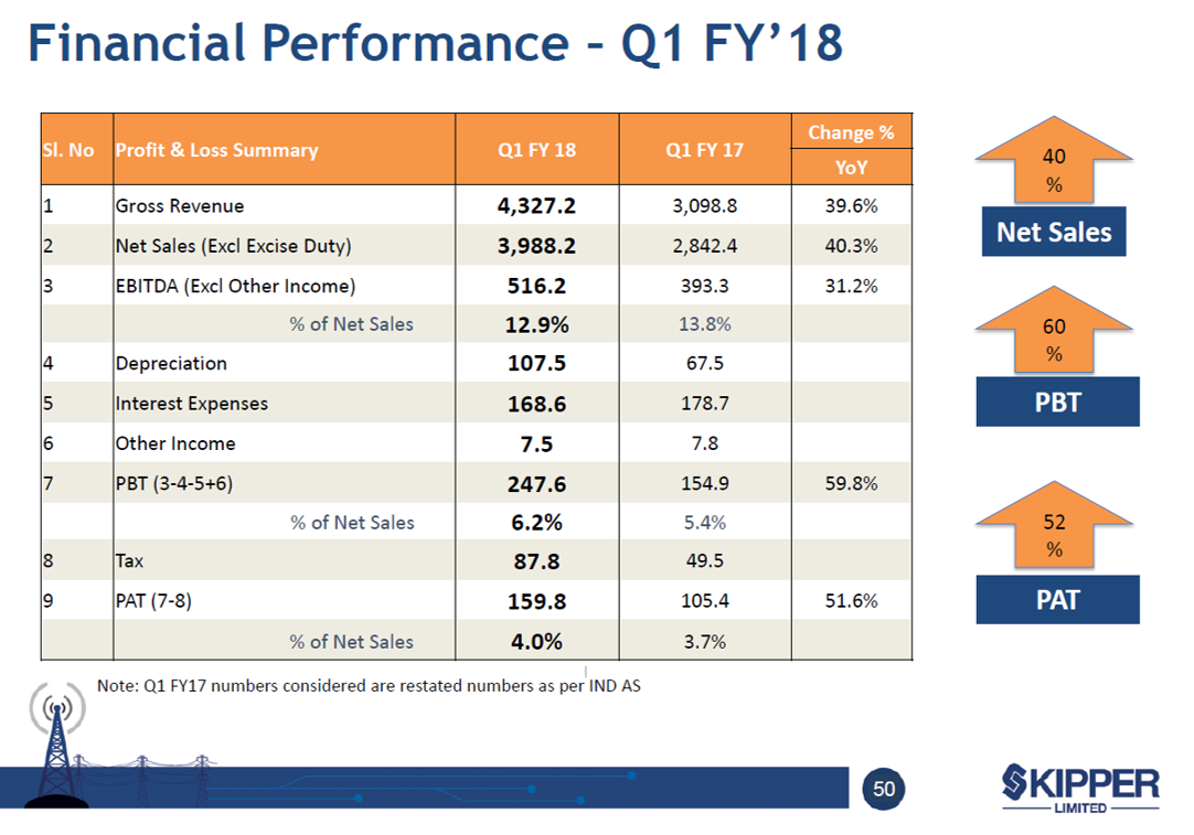 Skipper Q1FY18 Financial HIghlights.png
