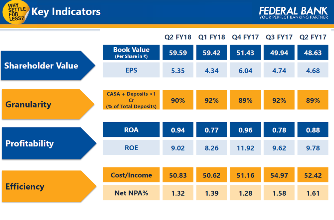 Federal Bank Key Indicators.png