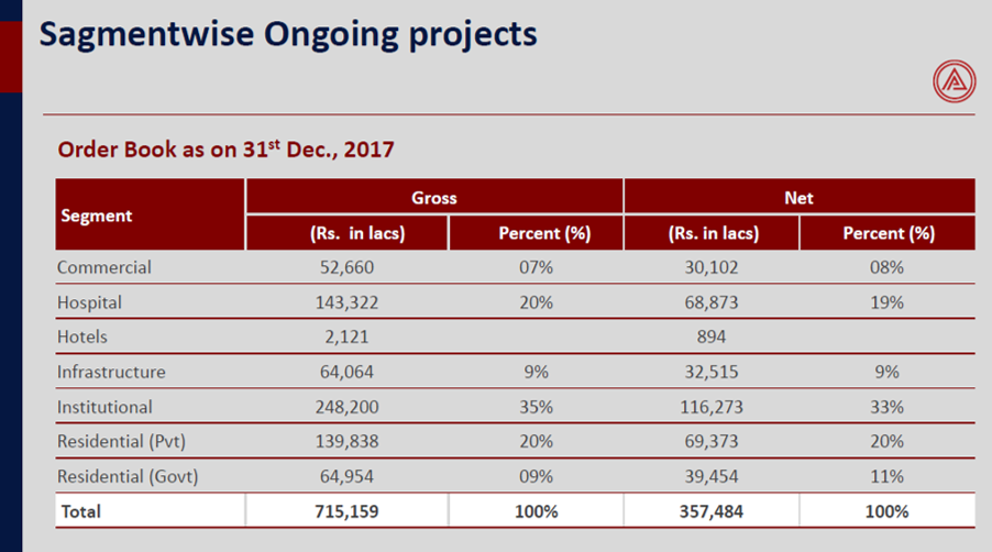 Ahluwalia Contracts Ongoing Projects Q3FY18.png