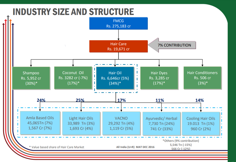 Bajaj Corp Industry Size and Structure.png