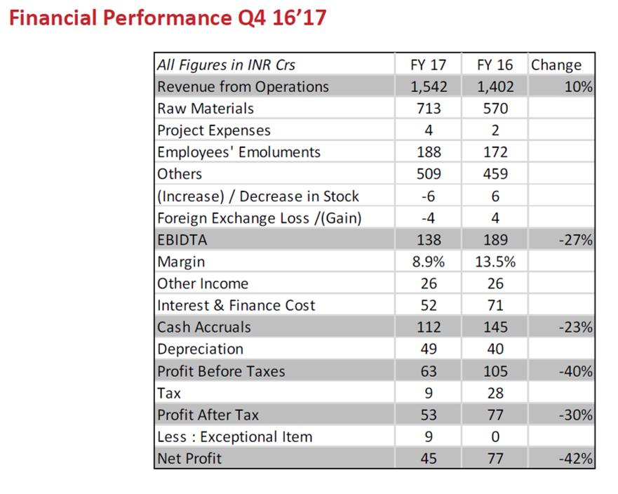 Arvind Q4FY17 Financial Highlights.png