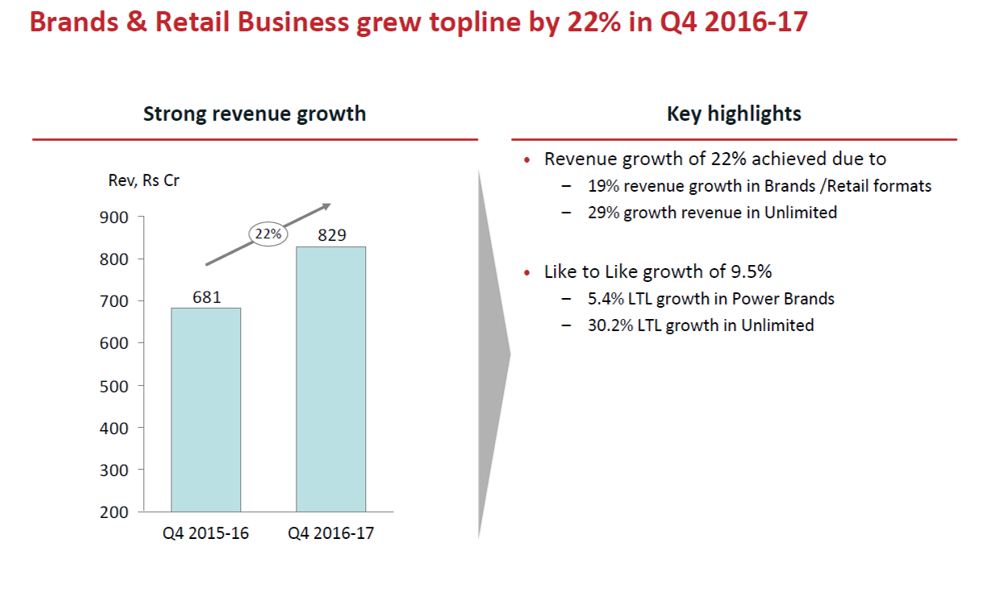 Arvind Brands and Retails Business Growth Q4FY17.png
