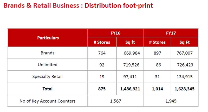 Arvind Brands and Retails Business Q4FY17.png